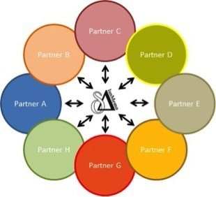 <p>Distributive partnership model followed by IsoMemo</p>